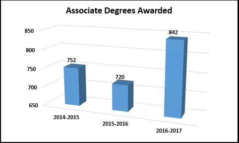 associate degrees received