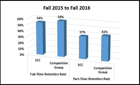 retention rates graph