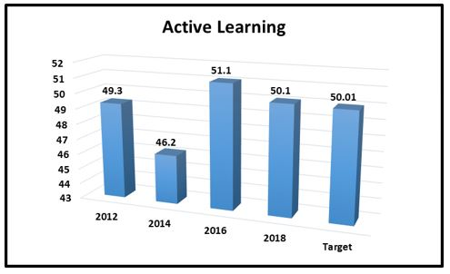 active learning chart