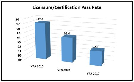 licensure/certification rate