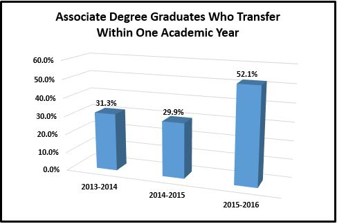associate degree graduates who transfer within one academic year